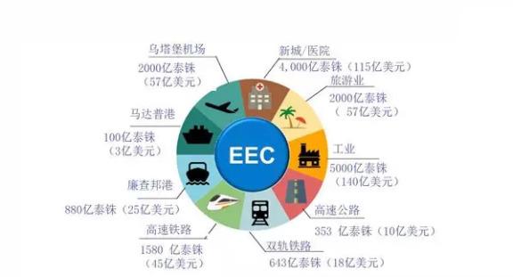 EEC经济走廊