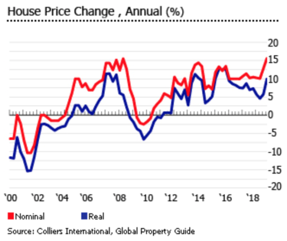 连涨八年的菲律宾房价,还会继续上涨吗?