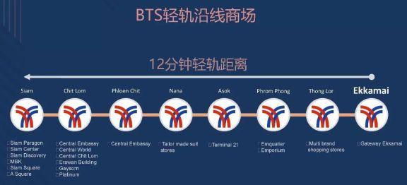 BTS轻轨沿线商场