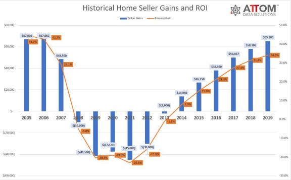 美国房屋卖家平均利润创历史新高至 65500 美元