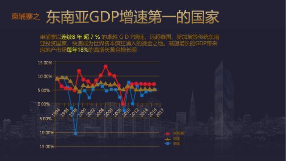 东南亚GDP增进第一的国家