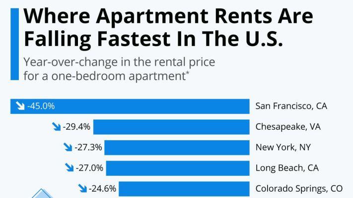 美国这几个地区公寓租金下降最快