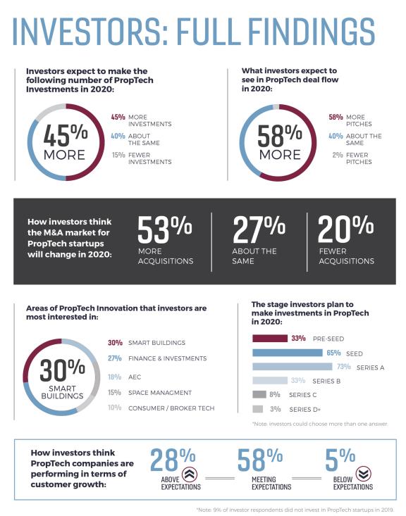 美国:最新的 PropTech 指数显示,随着行业的成熟,投资者的信心仍然很高