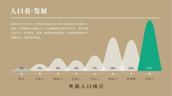 人口看发展