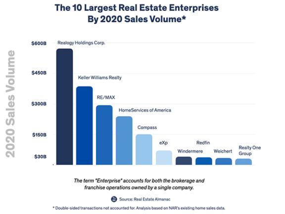 美国 20 家最大的经纪公司经手的房产销量占美国房产销售总量的 55%