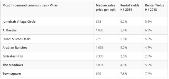 详解迪拜热门社区房产的出售价格与租金收益