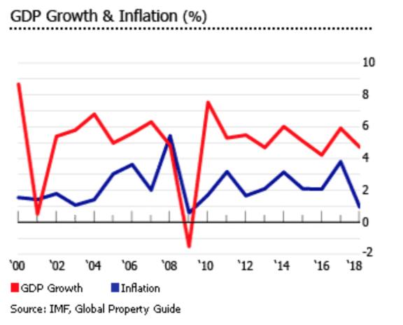 马来西亚的整体经济形势如何?是否有利于房产投资?
