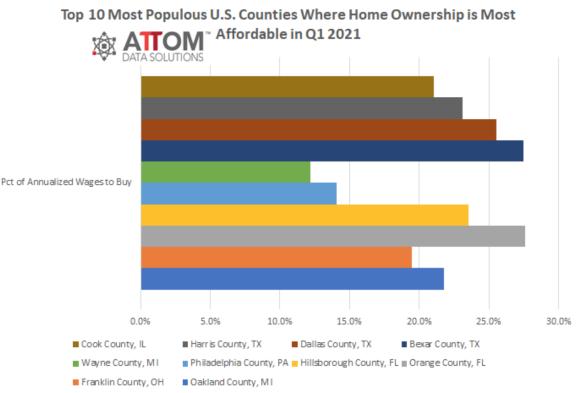 美国十大房产可负担性最强的县和十大可负担性最差的县
