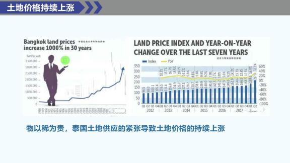 土地价格持续上涨