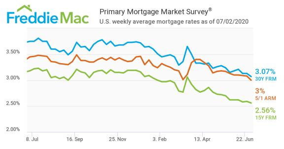 7 月初美国抵押贷款利率创 50 年历史新低