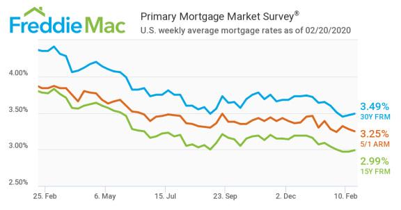 2 月中旬美国的抵押贷款率仍然很低