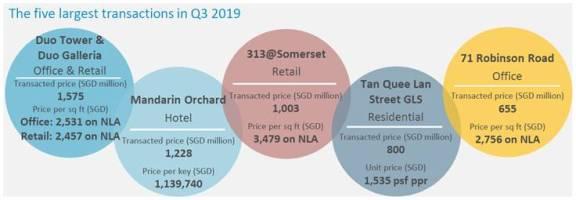 2019 年第三季度新加坡房地产的投资需求强劲