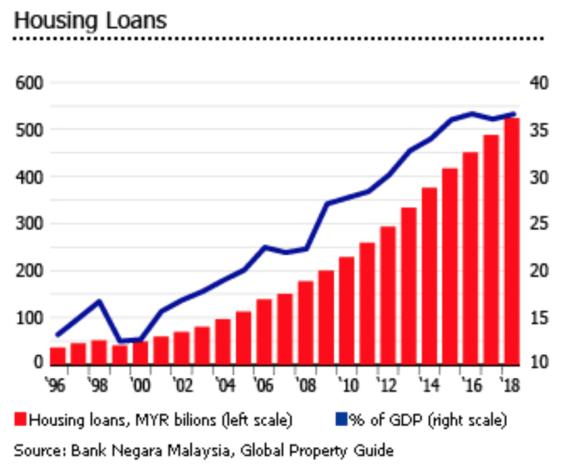 马来西亚房产市场现状:房价较低,需求稳定,继续去库存