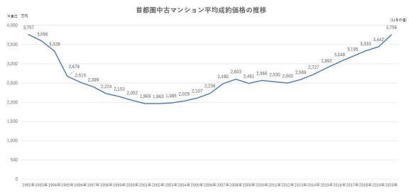 1992 年至 2020 年东京公寓价格
