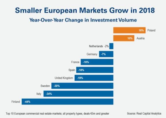 是什么使欧洲商业地产市场在 2018 年出现了频繁波动?