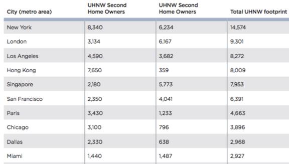 摩纳哥、日内瓦、新加坡,超高净值人群密度最高