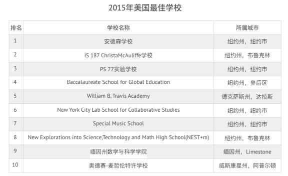 美国顶级中学大部分位于纽约,世界前 10 大名校中有 6 所在美国