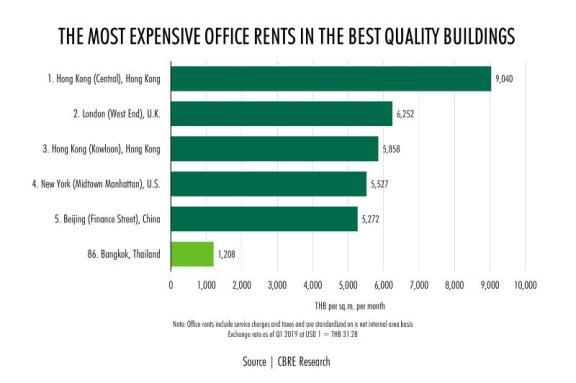 """曼谷在""""全球最贵写字楼""""排行榜中排名第86位"""
