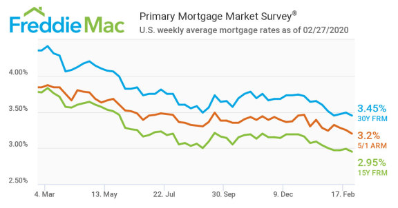 鉴于近期美国股市波动,抵押贷款利率再次下降