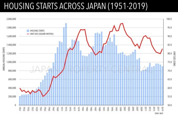 2019 年日本新房开工率下降 4%