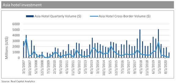 高力国际:亚太地区酒店有望实现 V 型复苏,预计 2023 年恢复到 2019 年的水平
