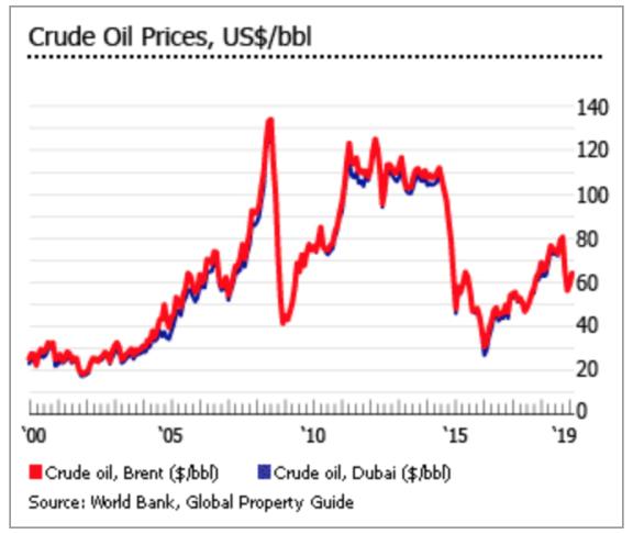 阿联酋的经济结构并不单一,除了石油,其他产业也发展迅速