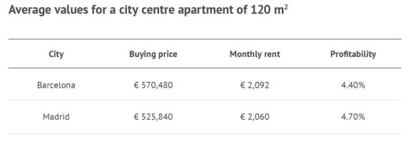 当前西班牙房地产市场概述
