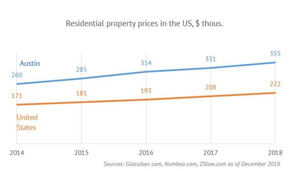 全球五大科技中心:房地产投资者的天堂